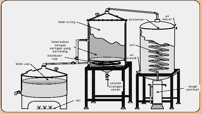 cara pembuatan minyak atsiri